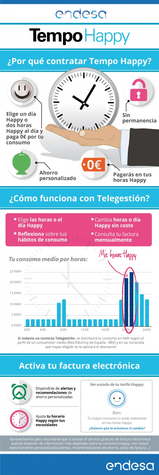 Tempo Happy (Infografía)