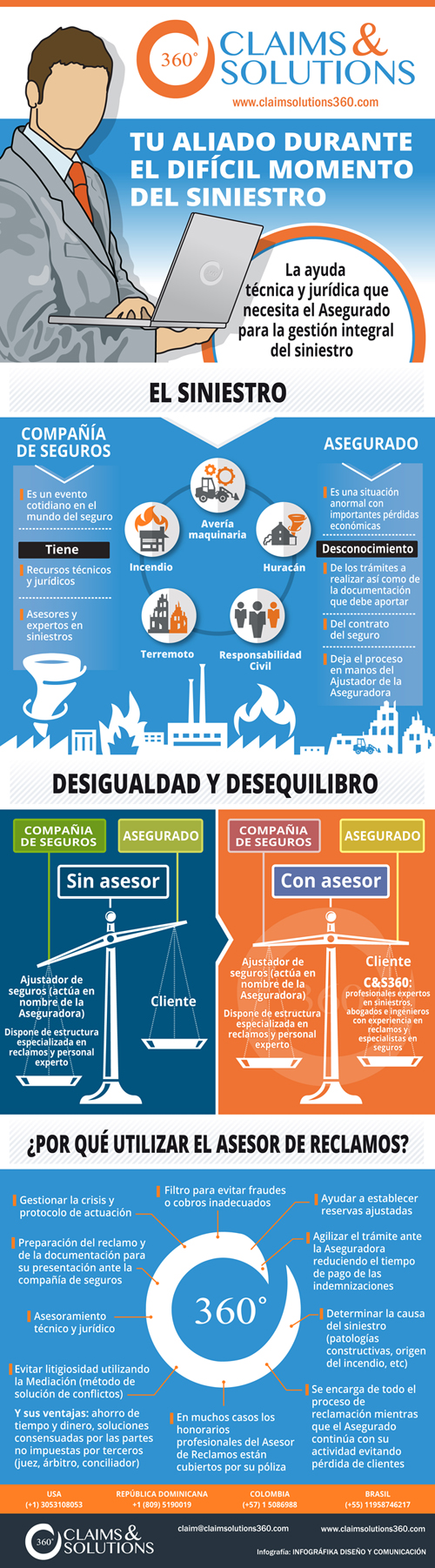 Claims&Solutions 360 (Infografía)