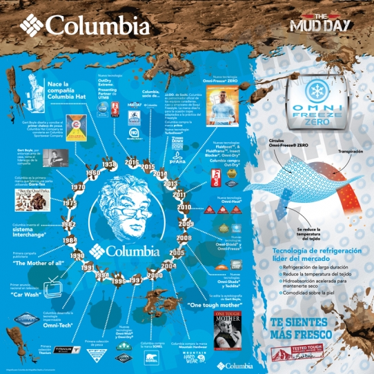 Infografía Columbia MUD DAY